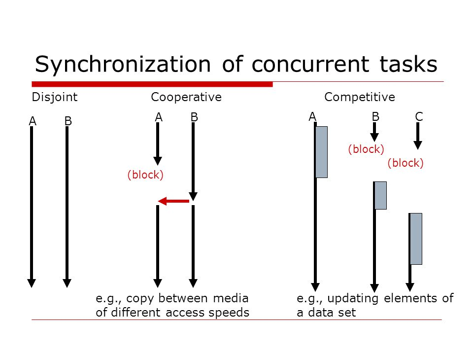 A competitive synchronization problem example Modify a bank account: balance $200 Transaction task A – deposit $100 Transaction task B – withdraw $50 Sequence I: A fetch 200 A add 100 A store 300 B fetch 300 B subtract 50 B store 250 Sequence III: B fetch 200 B subtract 50 B store 150 A fetch 150 A add 100 A store 250 Sequence II: A fetch 200 B fetch 200 A add 100 A store 300 B subtract 50 B store 150 Task should have exclusive access
