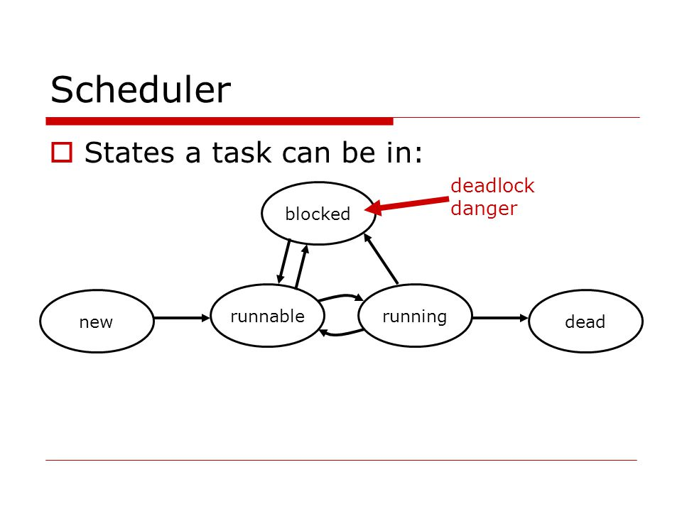 competitive synchronization  synchronize keyword for methods or block of code – associates a lock with access to a resource  object acts like a monitor  re-entrant locks one synchronized method can call another without deadlock