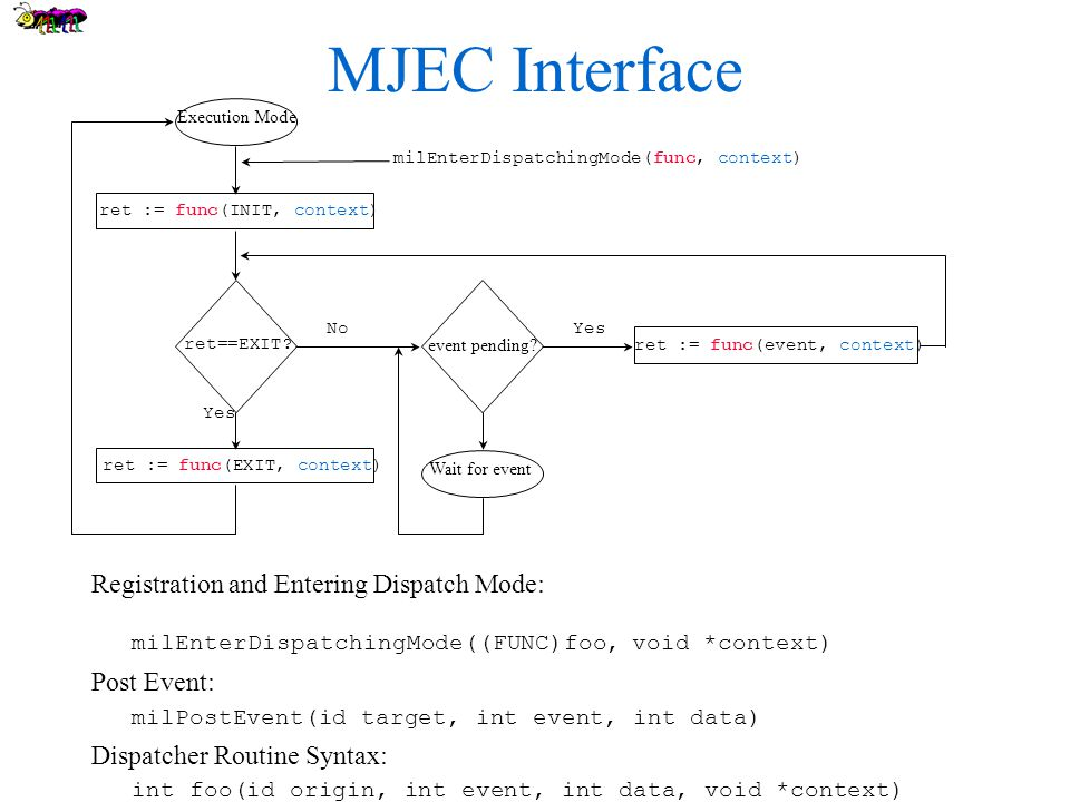 MJEC Interface Registration and Entering Dispatch Mode: milEnterDispatchingMode((FUNC)foo, void *context) Post Event: milPostEvent(id target, int event, int data) Dispatcher Routine Syntax: int foo(id origin, int event, int data, void *context) Execution Mode ret := func(INIT, context) ret==EXIT.