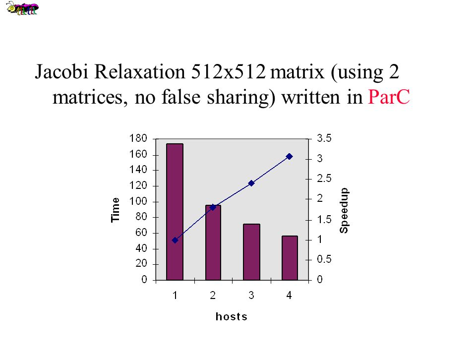 Jacobi Relaxation 512x512 matrix (using 2 matrices, no false sharing) written in ParC