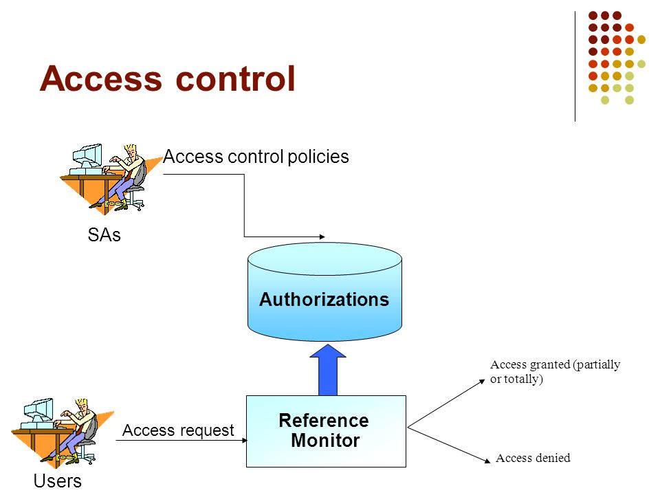 Authorizations Reference Monitor Access granted (partially or totally) Access denied Access control policies SAs Users Access control Access request