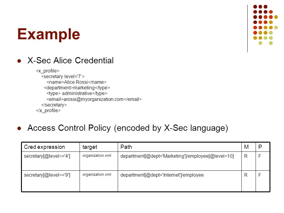 Example X-Sec Alice Credential Access Control Policy (encoded by X-Sec language) Alice Rossi marketing administrative arossi@myorganization.com FRdepartment[@dept= Internet ]/employee organization.xml secretary[@level>= 9 ] FRdepartment[@dept= Marketing ]/employee[@level<10] organization.xml secretary[@level>= 4 ] PMPathtargetCred expression