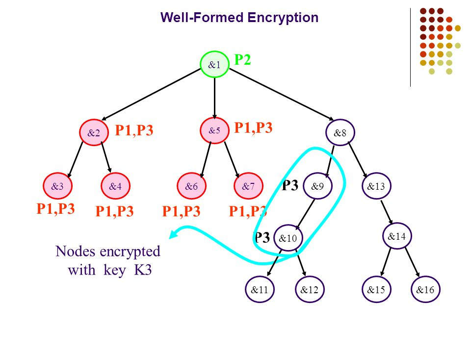 Nodes encrypted with key K3 &13&7&6&4&3 &2&8 &5 &12&11 &14 &15&16 P1,P3 P2 P1,P3 P3 P1,P3 &1 &9 &10 Well-Formed Encryption