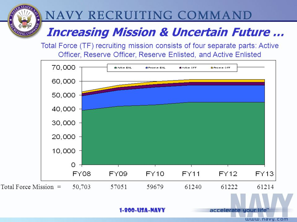 1-800-USA-NAVY Increasing Mission & Uncertain Future … Total Force (TF) recruiting mission consists of four separate parts: Active Officer, Reserve Of