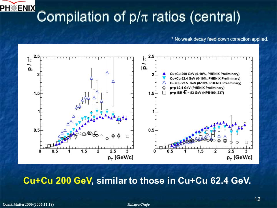 Tatsuya Chujo Quark Matter 2006 (2006.11.18) 12 Compilation of p/  ratios (central) Cu+Cu 200 GeV, similar to those in Cu+Cu 62.4 GeV.