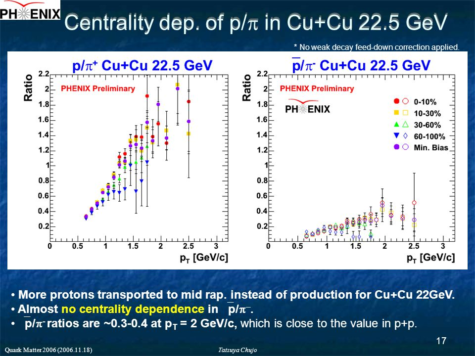 Tatsuya Chujo Quark Matter 2006 (2006.11.18) 17 Centrality dep.