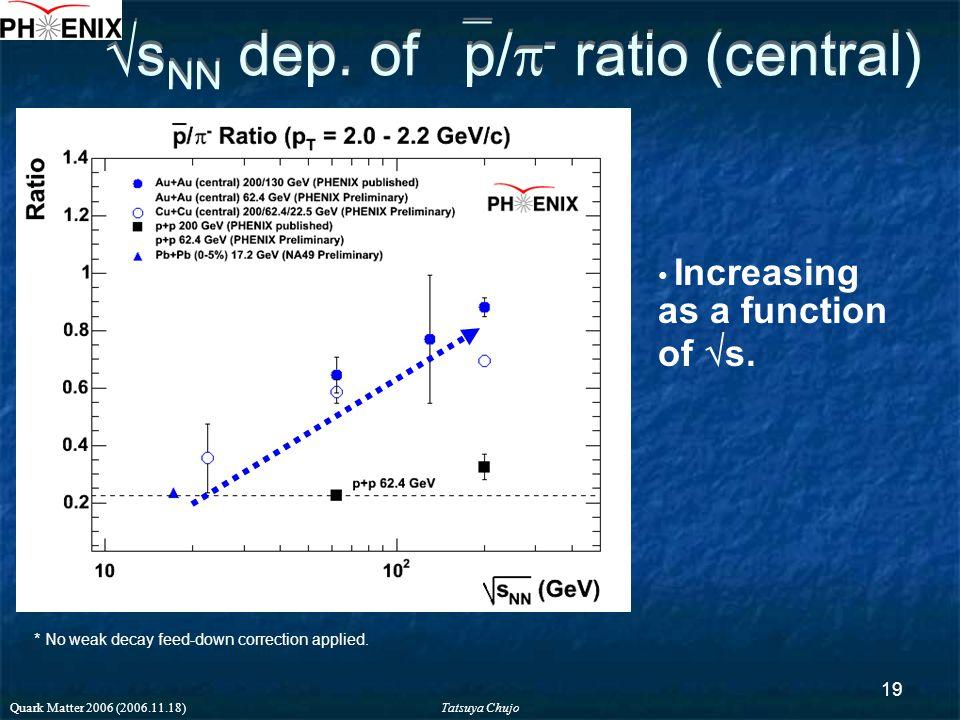 Tatsuya Chujo Quark Matter 2006 (2006.11.18) 19  s NN dep.