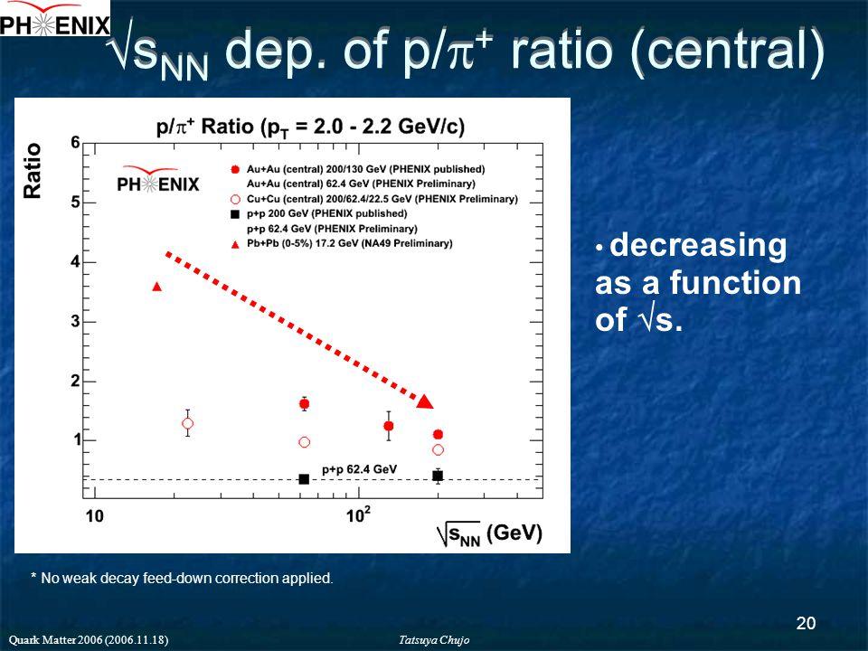 Tatsuya Chujo Quark Matter 2006 (2006.11.18) 20  s NN dep.