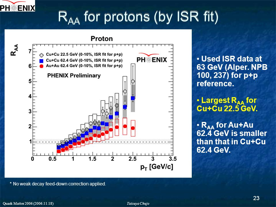 Tatsuya Chujo Quark Matter 2006 (2006.11.18) 23 R AA for protons (by ISR fit) Used ISR data at 63 GeV (Alper.