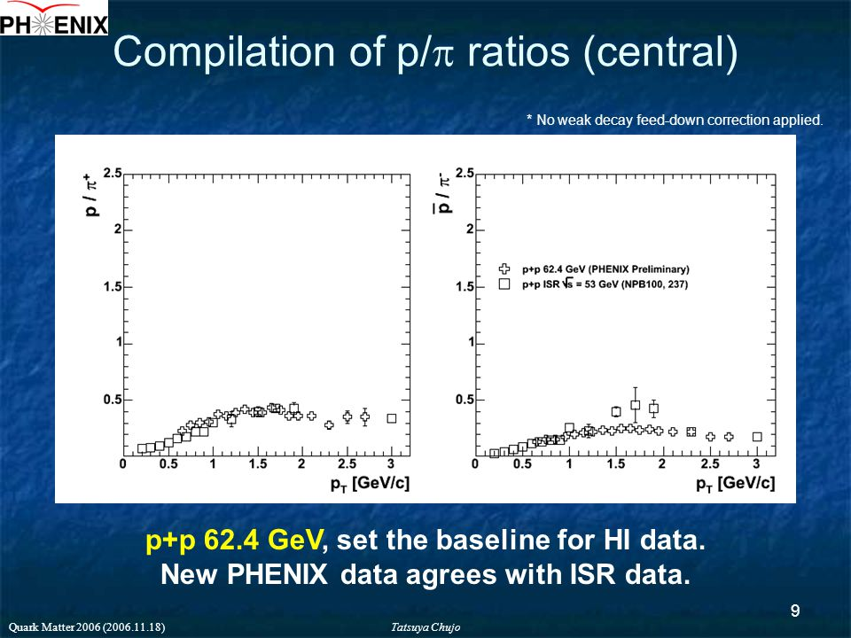 Tatsuya Chujo Quark Matter 2006 (2006.11.18) 9 Compilation of p/  ratios (central) p+p 62.4 GeV, set the baseline for HI data.