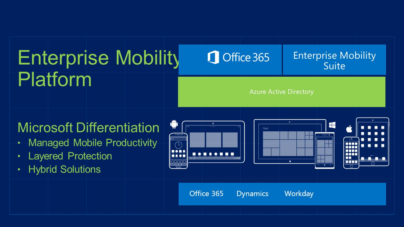 Enterprise Mobility Platform Microsoft Differentiation Managed Mobile Productivity Layered Protection Hybrid Solutions Office 365DynamicsWorkday