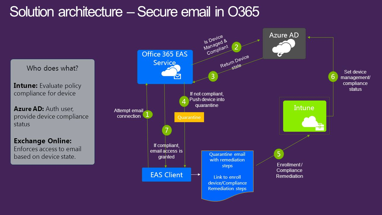 Azure AD EAS Client Office 365 EAS Service Intune Attempt email connection 1 Is Device Managed & Compliant 2 Quarantine If not compliant, Push device into quarantine 4 Set device management/ compliance status 6 Solution architecture – Secure email in O365 Who does what.
