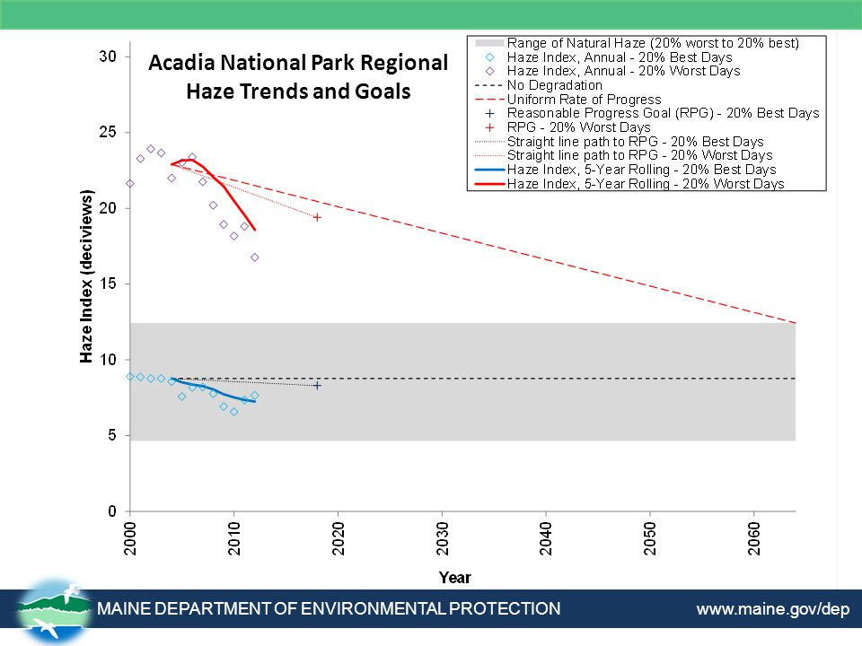 Acadia National Park Regional Haze Trends and Goals