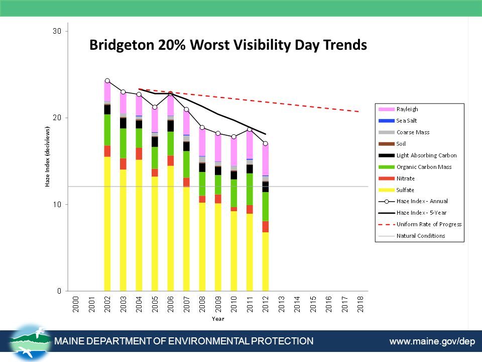 MAINE DEPARTMENT OF ENVIRONMENTAL PROTECTION www.maine.gov/dep Bridgeton 20% Worst Visibility Day Trends