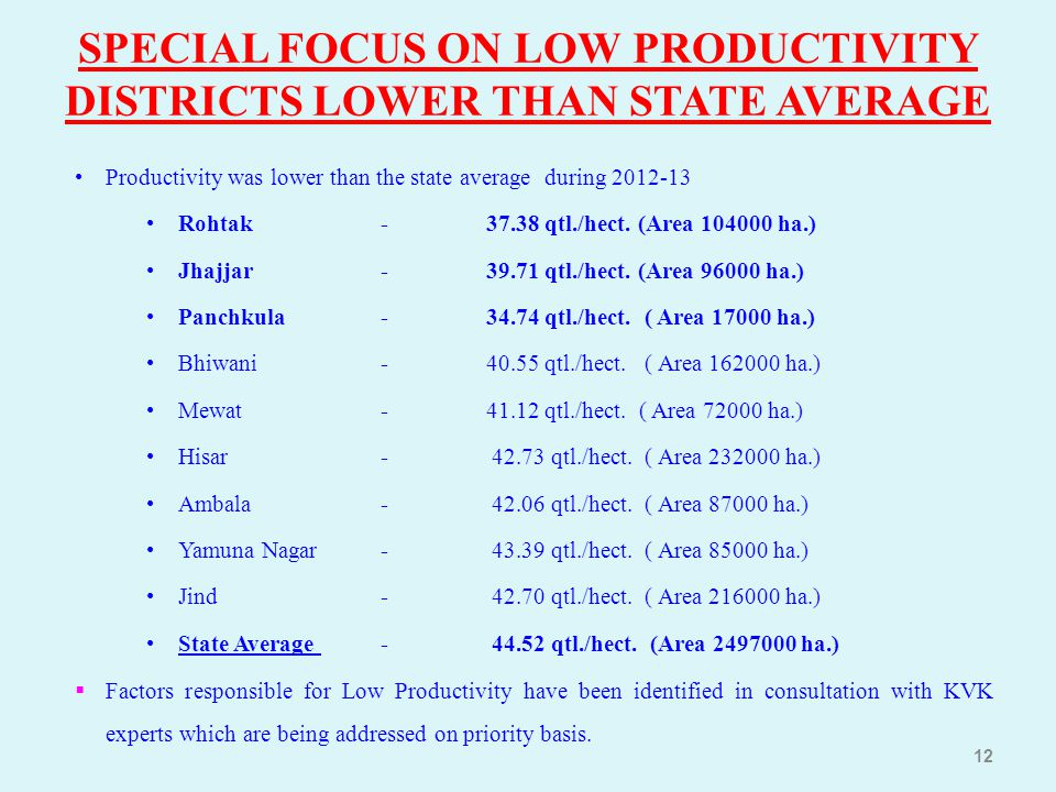 SPECIAL FOCUS ON LOW PRODUCTIVITY DISTRICTS LOWER THAN STATE AVERAGE Productivity was lower than the state average during 2012-13 Rohtak-37.38 qtl./he