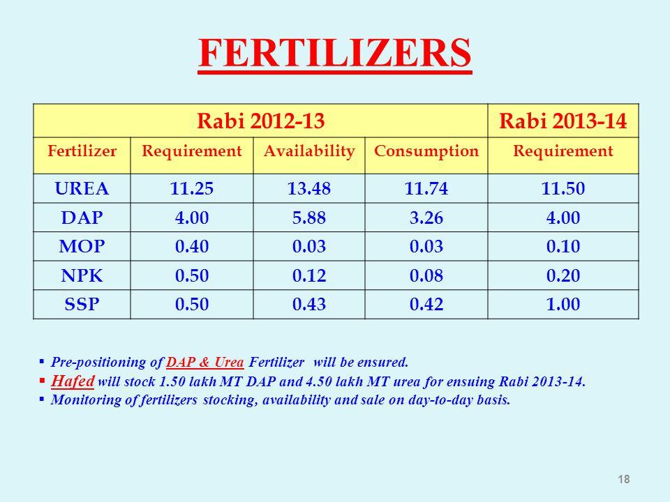 FERTILIZERS Rabi 2012-13Rabi 2013-14 FertilizerRequirementAvailabilityConsumptionRequirement UREA11.2513.4811.7411.50 DAP4.005.883.264.00 MOP0.400.03