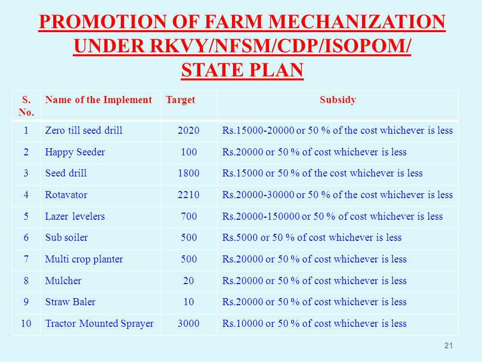 21 PROMOTION OF FARM MECHANIZATION UNDER RKVY/NFSM/CDP/ISOPOM/ STATE PLAN S. No. Name of the ImplementTargetSubsidy 1Zero till seed drill2020Rs.15000-