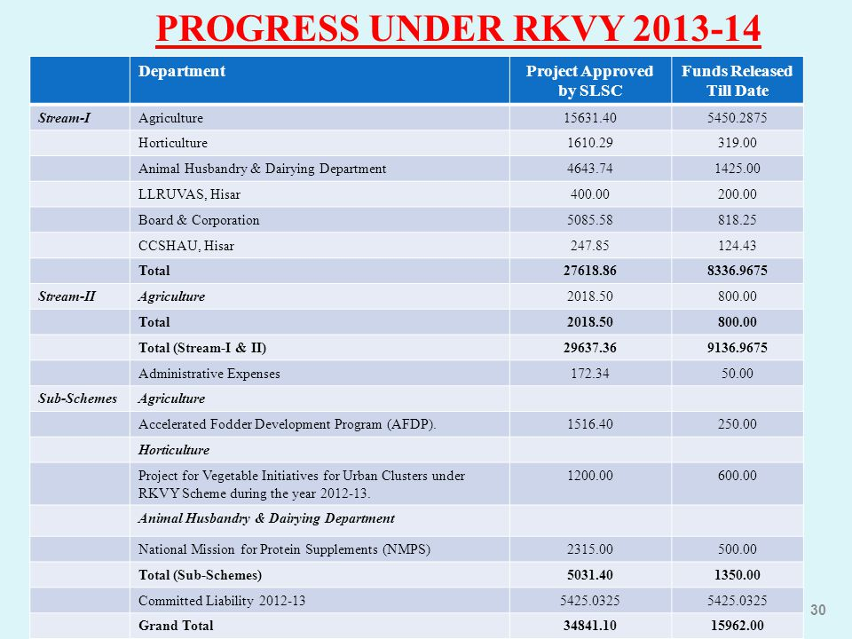 PROGRESS UNDER RKVY 2013-14 DepartmentProject Approved by SLSC Funds Released Till Date Stream-IAgriculture15631.405450.2875 Horticulture1610.29319.00