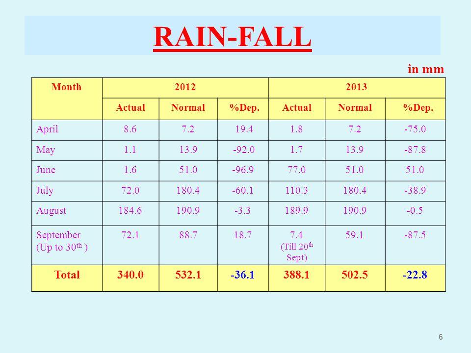 RAIN-FALL 6 Month20122013 ActualNormal %Dep.ActualNormal %Dep. April8.67.2 19.41.87.2-75.0 May1.113.9 -92.01.713.9-87.8 June1.651.0-96.977.051.0 July7