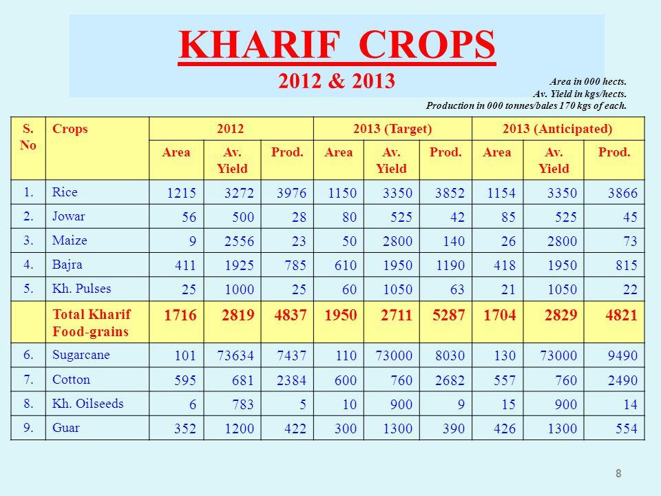 8 KHARIF CROPS 2012 & 2013 S. No Crops20122013 (Target)2013 (Anticipated) AreaAv. Yield Prod.AreaAv. Yield Prod.AreaAv. Yield Prod. 1.Rice 12153272397