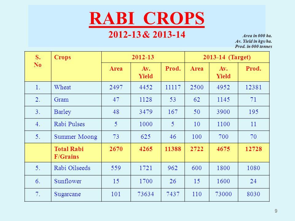 9 RABI CROPS 2012-13 & 2013-14 S. No Crops2012-132013-14 (Target) AreaAv. Yield Prod.AreaAv. Yield Prod. 1.Wheat24974452111172500495212381 2.Gram47112