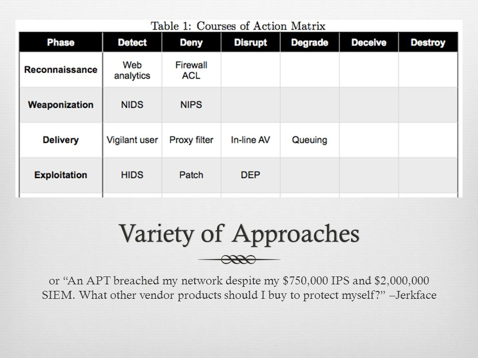 Variety of ApproachesVariety of Approaches or An APT breached my network despite my $750,000 IPS and $2,000,000 SIEM.