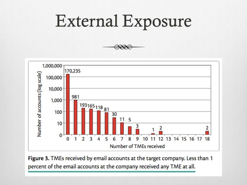 External ExposureExternal Exposure