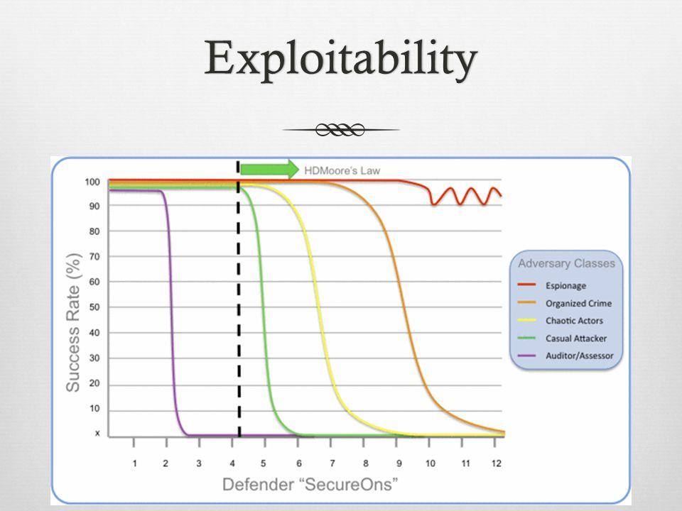 Exploitability