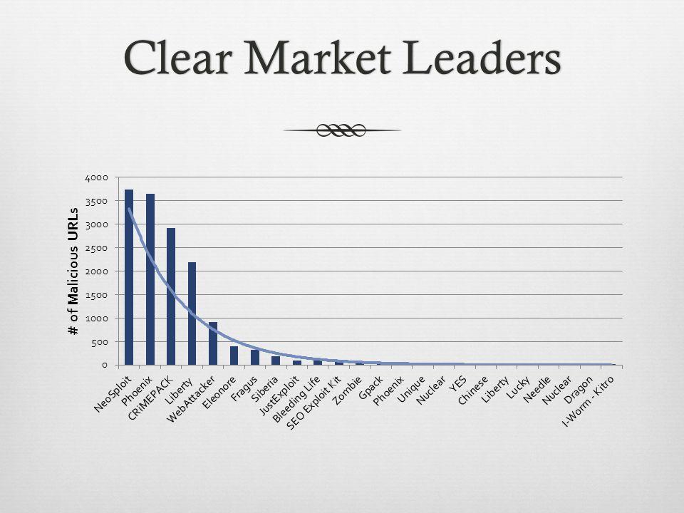 Clear Market LeadersClear Market Leaders