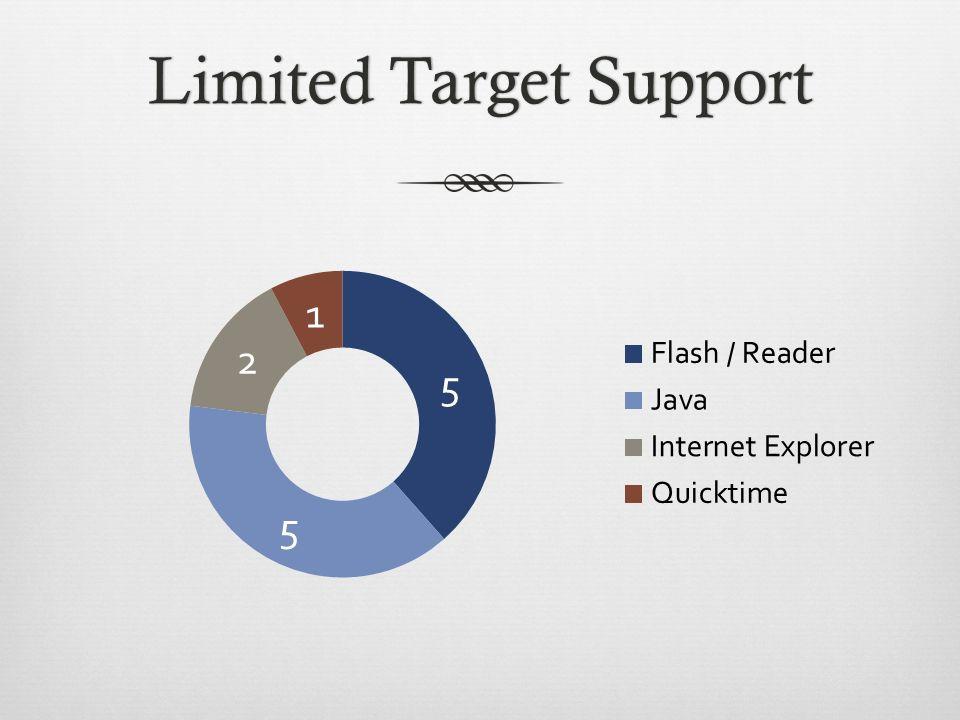 Limited Target SupportLimited Target Support