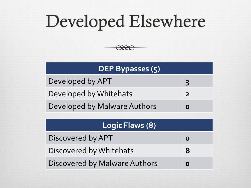 Java is a Path ForwardJava is a Path Forward Malicious HTML Google Chrome IE8 DEP/ASLR Bypass DEP/ASLR Bypass Sandbox Escape Integrity Escalation Java Shell
