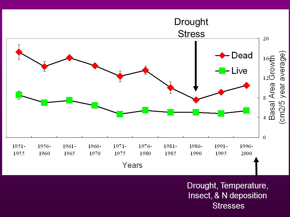 Drought Stress Drought, Temperature, Insect, & N deposition Stresses