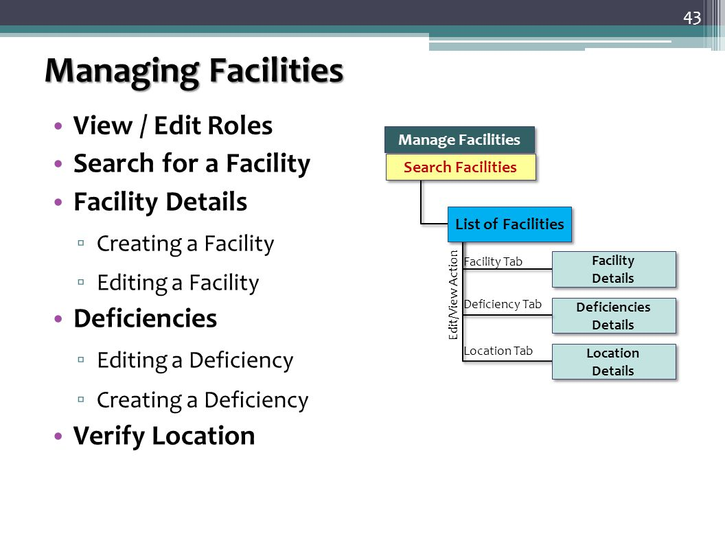 Managing Facilities View / Edit Roles Search for a Facility Facility Details ▫ Creating a Facility ▫ Editing a Facility Deficiencies ▫ Editing a Deficiency ▫ Creating a Deficiency Verify Location 43 Location Tab Facility Tab Edit/View Action Facility Details Facility Details Deficiencies Details Deficiencies Details Location Details Location Details Deficiency Tab List of Facilities Manage Facilities Search Facilities
