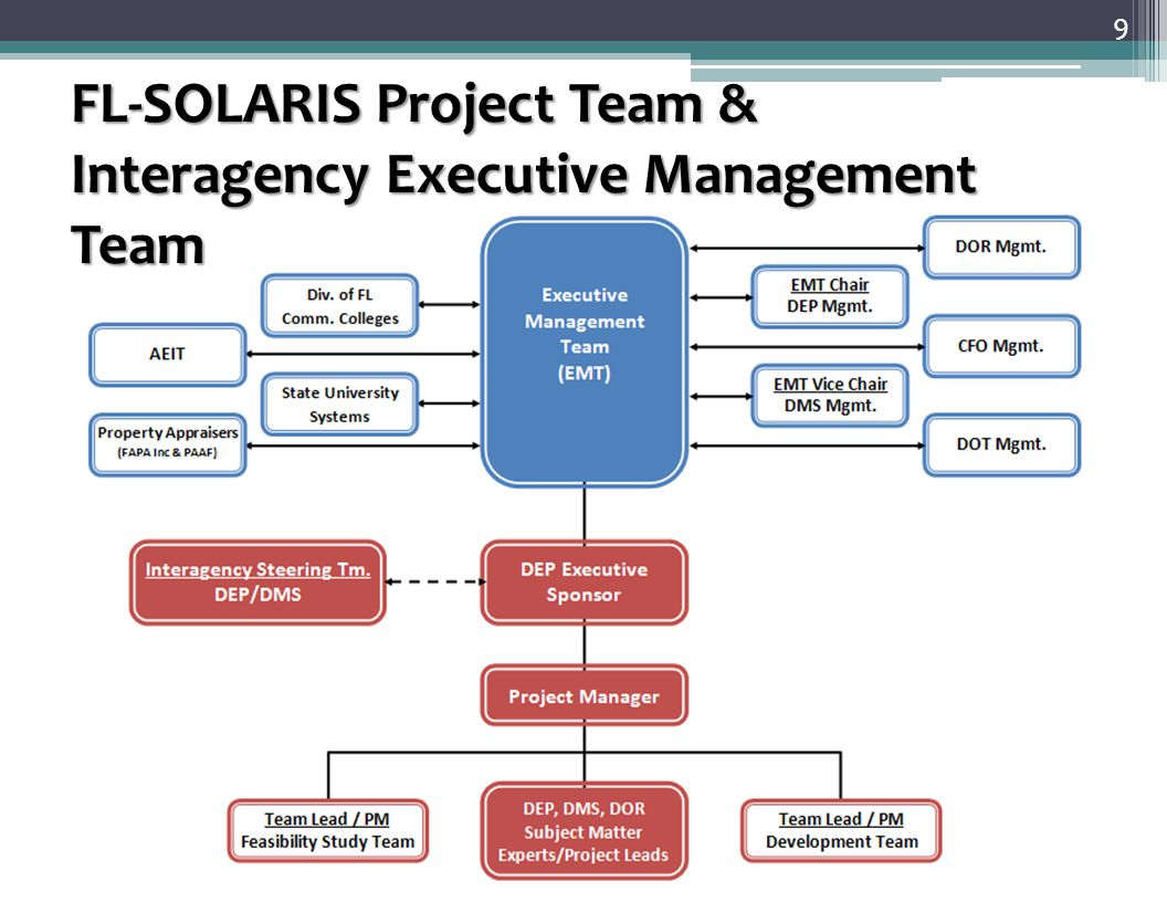 FL-SOLARIS Project Team & Interagency Executive Management Team 9