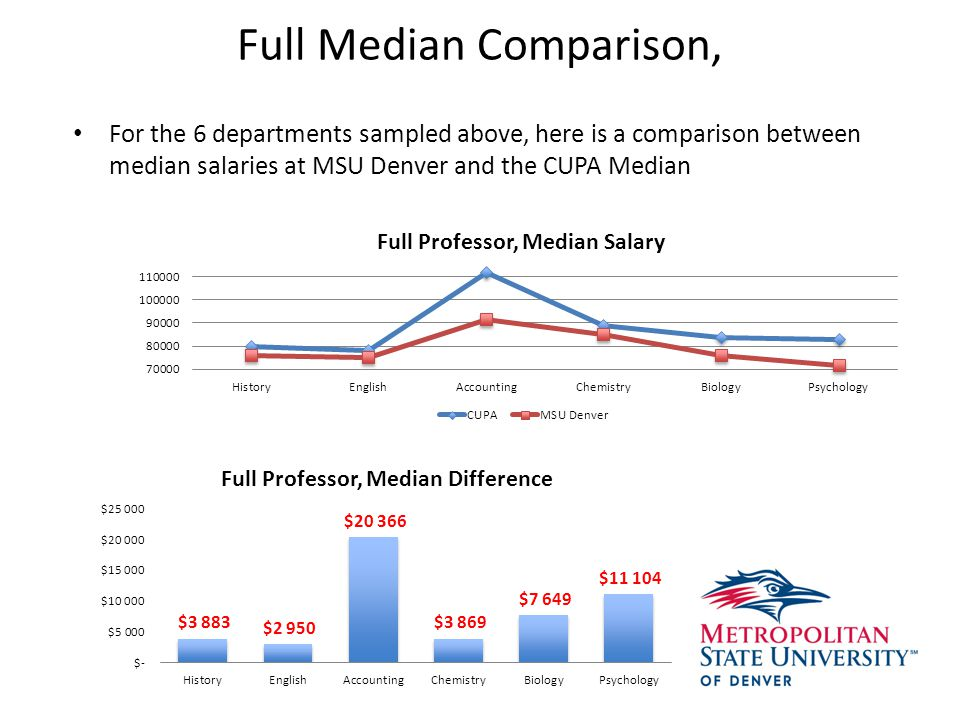 Full Median Comparison, For the 6 departments sampled above, here is a comparison between median salaries at MSU Denver and the CUPA Median