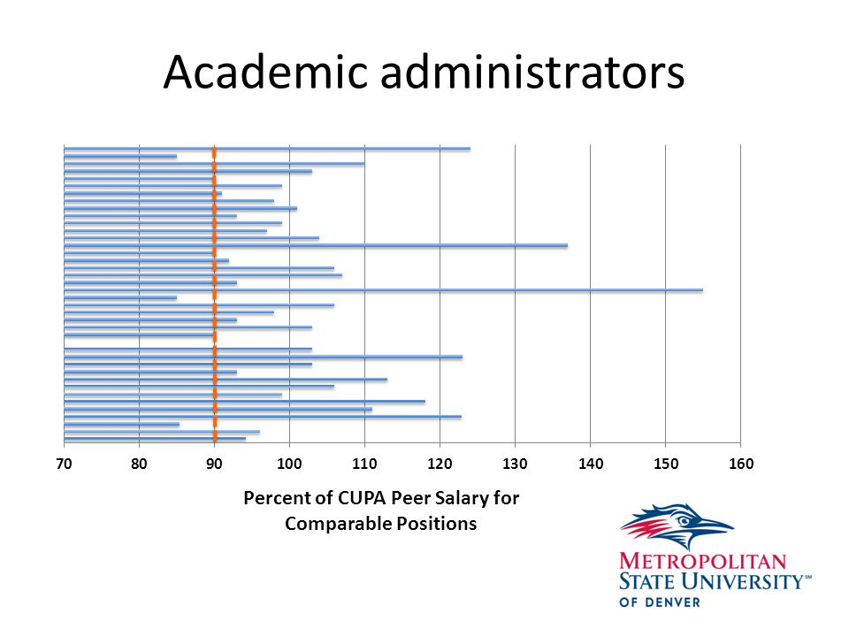 Academic administrators Percent of CUPA Peer Salary for Comparable Positions