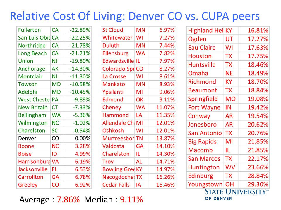 Relative Cost Of Living: Denver CO vs. CUPA peers Average : 7.86% Median : 9.11%