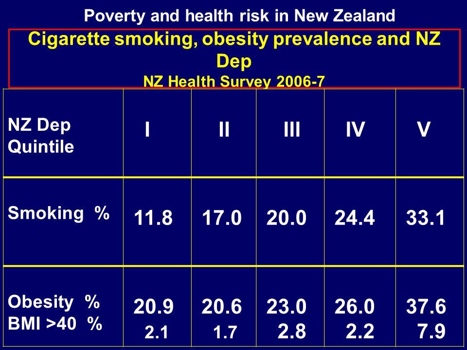 Cigarette smoking, obesity prevalence and NZ Dep NZ Health Survey 2006-7 NZ Dep Quintile I II III IV V Smoking % 11.8 17.0 20.0 24.4 33.1 Obesity % BMI >40 % 20.9 2.1 20.6 1.7 23.0 2.8 26.0 2.2 37.6 7.9 Poverty and health risk in New Zealand
