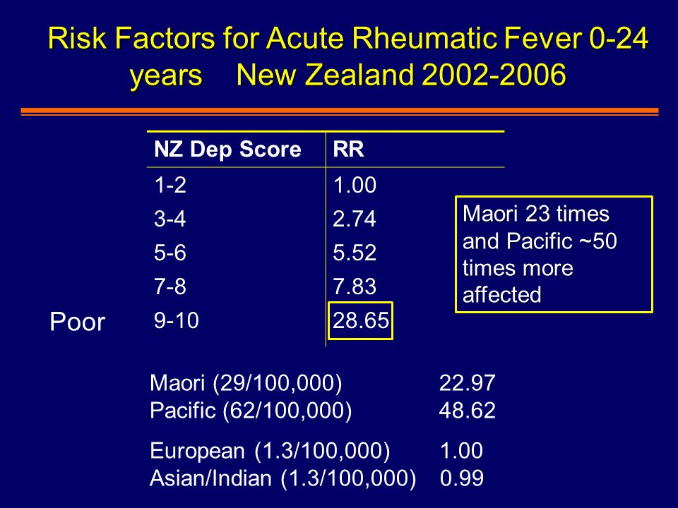 Risk Factors for Acute Rheumatic Fever 0-24 years New Zealand 2002-2006 NZ Dep ScoreRR 1-21.00 3-42.74 5-65.52 7-87.83 9-1028.65 Maori (29/100,000) 22.97 Pacific (62/100,000) 48.62 European (1.3/100,000) 1.00 Asian/Indian (1.3/100,000) 0.99 Maori 23 times and Pacific ~50 times more affected Poor