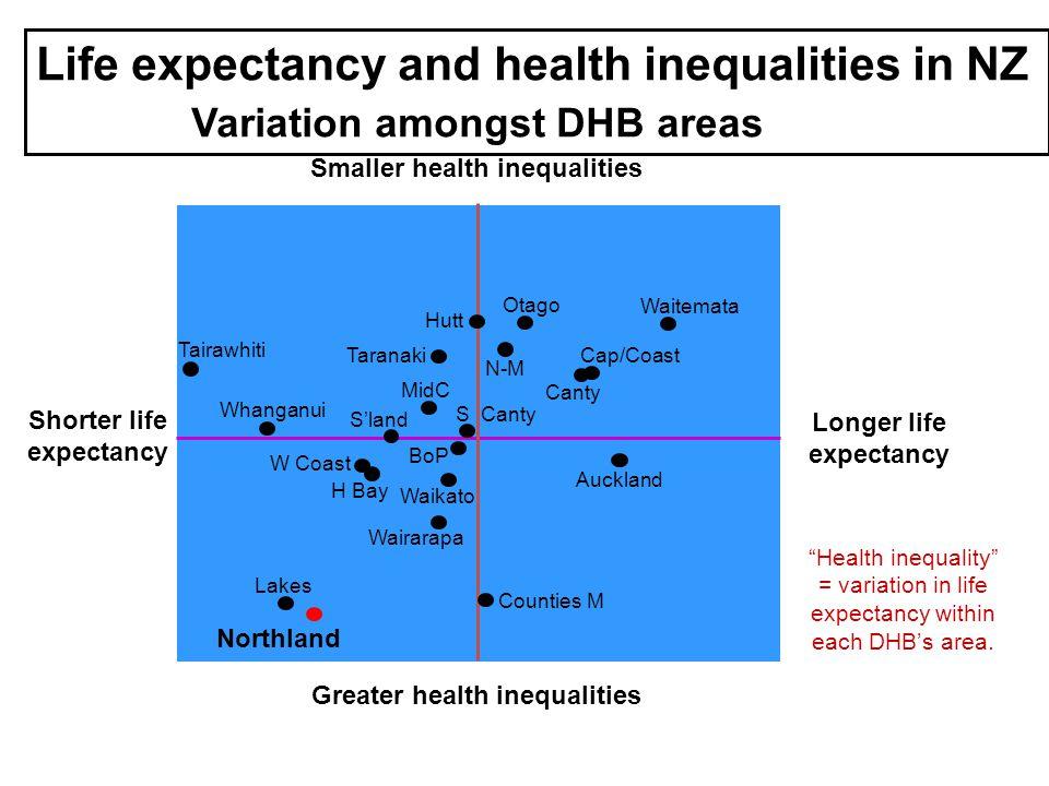 Smaller health inequalities Lakes Whanganui Tairawhiti Waitemata Cap/Coast Canty Counties M Wairarapa H Bay W Coast S'land MidC Taranaki Hutt Otago Auckland S Canty BoP Waikato N-M Northland Shorter life expectancy Longer life expectancy Greater health inequalities Health inequality = variation in life expectancy within each DHB's area.