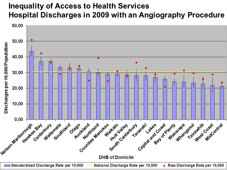 Inequality of Access to Health Services Hospital Discharges in 2009 with an Angiography Procedure