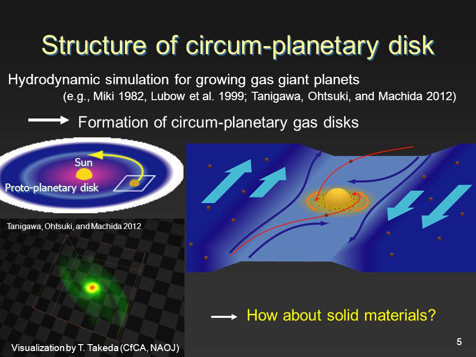 Surface density of solid particles in circumplanetary disks 16 Accretion rate of solid particles onto circumplanetary disks in real dimension Surface density of solid particles in circumplanetary disks Obtained fitting formulae Normalized capture rateCaptured radius Dust drift velocity