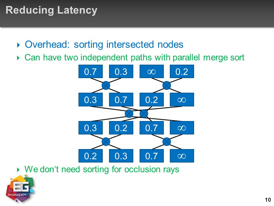 Reducing Latency  Overhead: sorting intersected nodes  Can have two independent paths with parallel merge sort  We don't need sorting for occlusion
