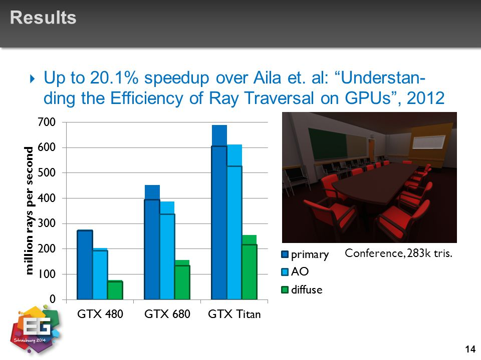 "Results  Up to 20.1% speedup over Aila et. al: ""Understan- ding the Efficiency of Ray Traversal on GPUs"", 2012 14 Conference, 283k tris."