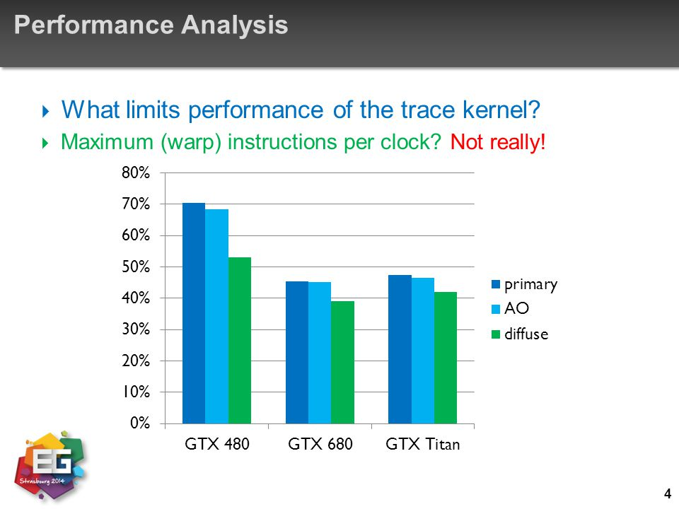 Performance Analysis  What limits performance of the trace kernel?  Maximum (warp) instructions per clock? 4 Not really!