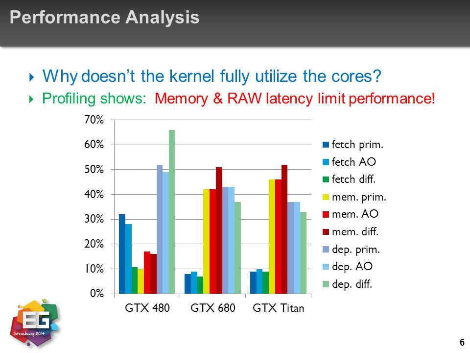 Performance Analysis  Why doesn't the kernel fully utilize the cores?  Profiling shows: 6 Memory & RAW latency limit performance!