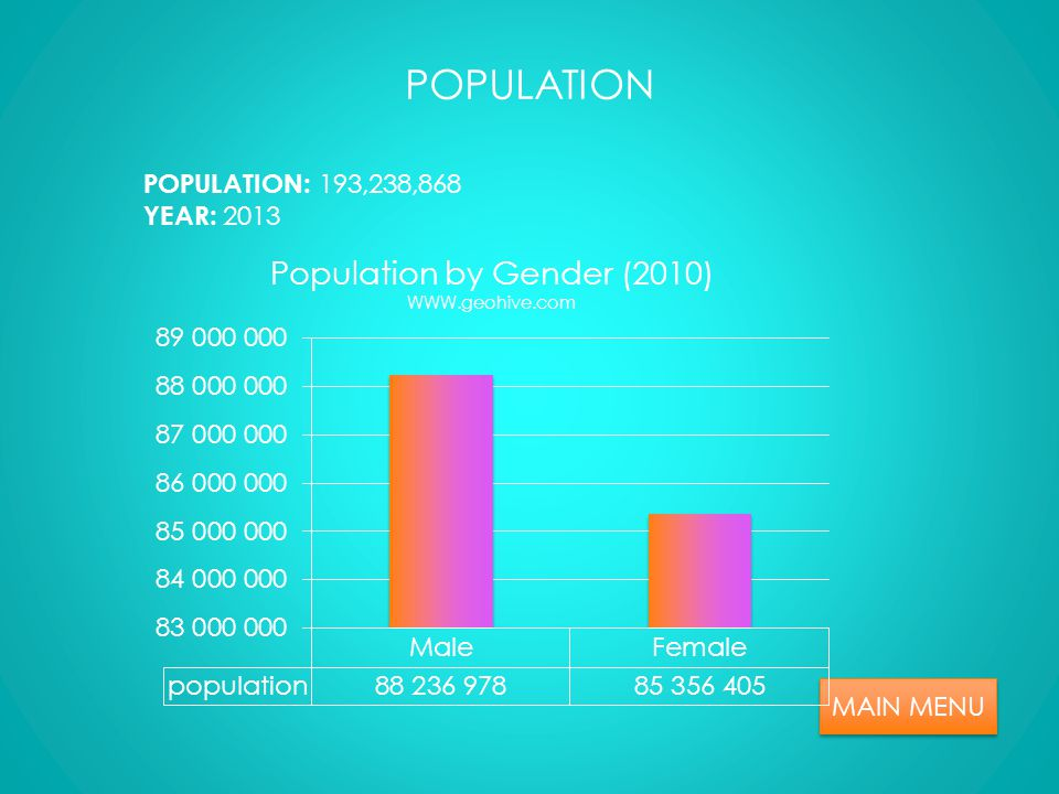 PEOPLE MAIN MENU LANGUAGE : Punjabi 48%shidni 12% saraki 10%Pashtu 8% urdu (official) 80%Balochi 3%hinko 2%barnui 1%English burshaki and other 8%s RELIGION : Muslim 96.4% Sunni 85- 90% Shia 10-15% Chrishtian and Hindu 36% ETHNIC GROUPS : Punjabi 44.68% Pashtun 15.42% Sidni 14.1% saraki 8.38% mujars 7.57% Balochi 3.57% other 6.28