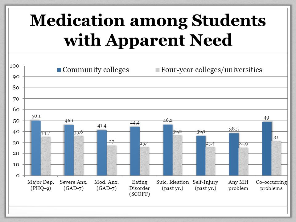 Medication among Students with Apparent Need