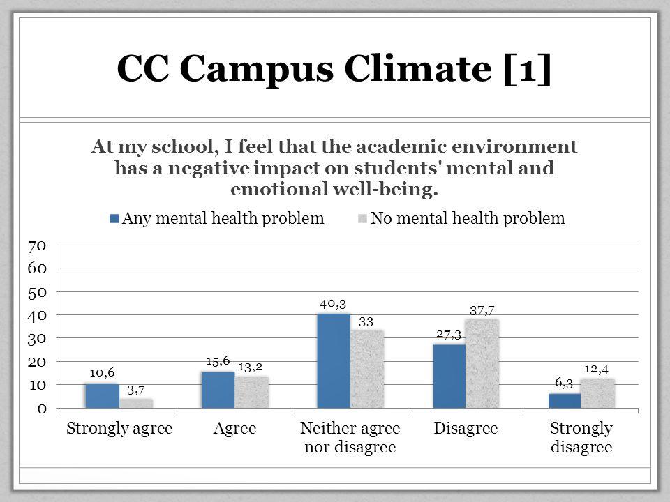 CC Campus Climate [1]