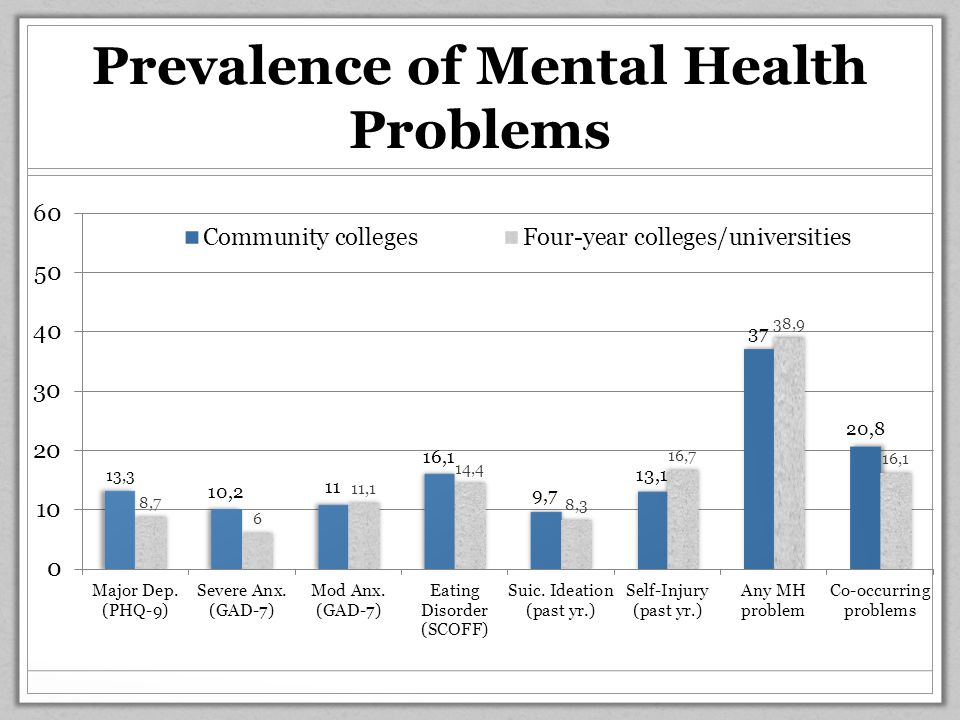 Prevalence of Mental Health Problems